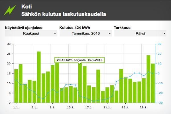 nokkela_energiavahti_saasto_saastaminen_kulutus_tiedot_hinta_sahko_lampo_kaukolampo_raportit
